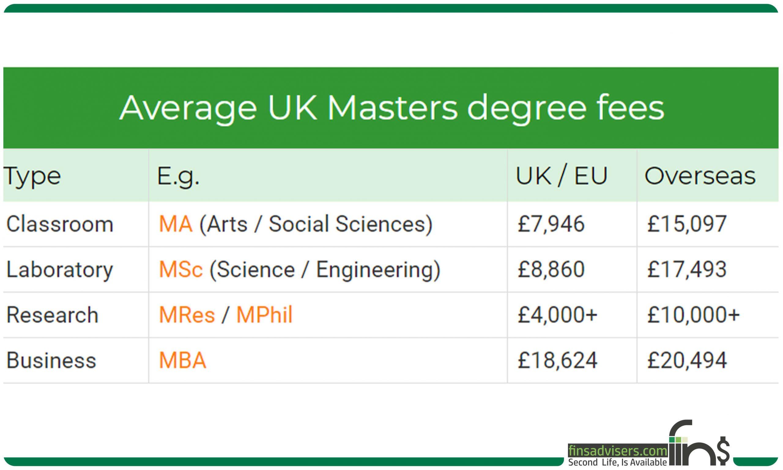 تحصیل در انگلستان
