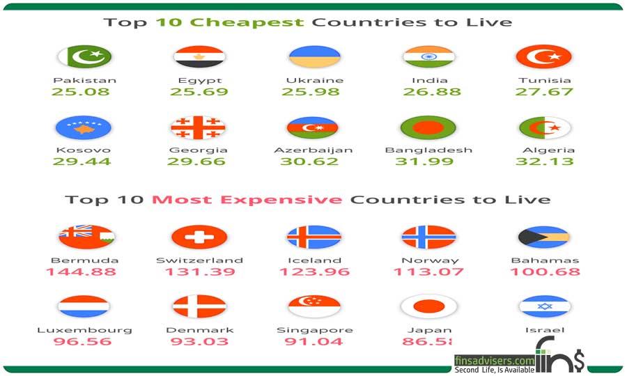 ده کشور ارزان و گران